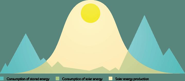 illustration_curve_eco